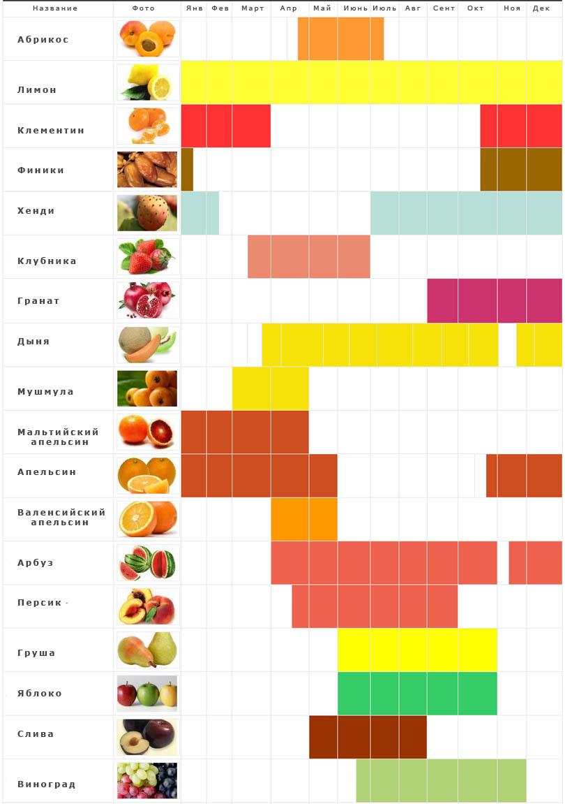 таблица фруктов туниса